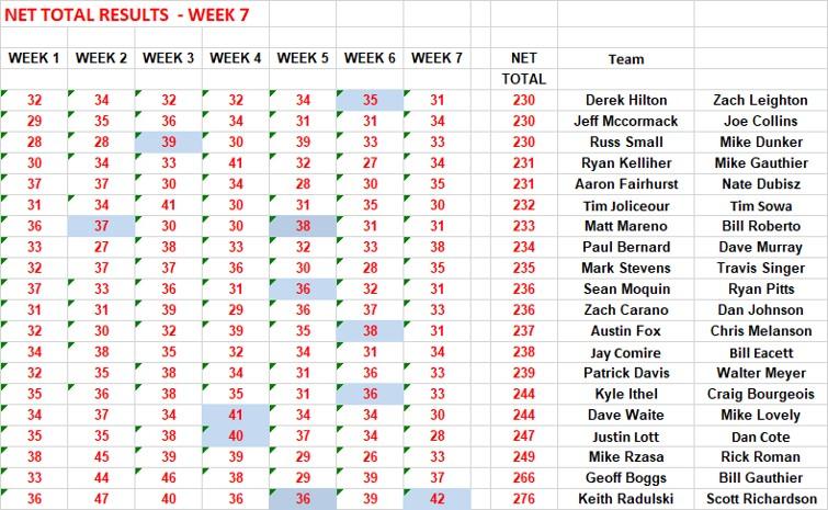 Net Results Week 7 3